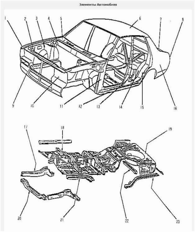 элементы автомобиля
